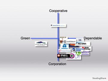 Brand development in energy seem to all group into one marketing sector