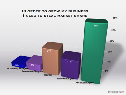 marketing survey results on how you grow your business