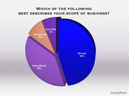 marketing survey results of scope of business