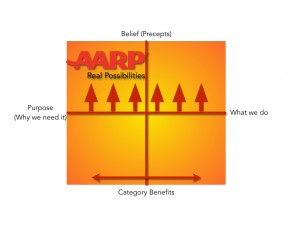 AARP wins in marketing associations