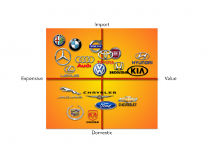 Automobile Industry Market Study