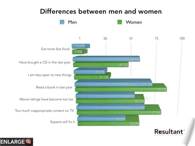 Consumer changes. Differences between men and women