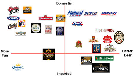 the beer category as it is defined currently