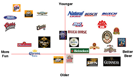 the beer category from a different point of view