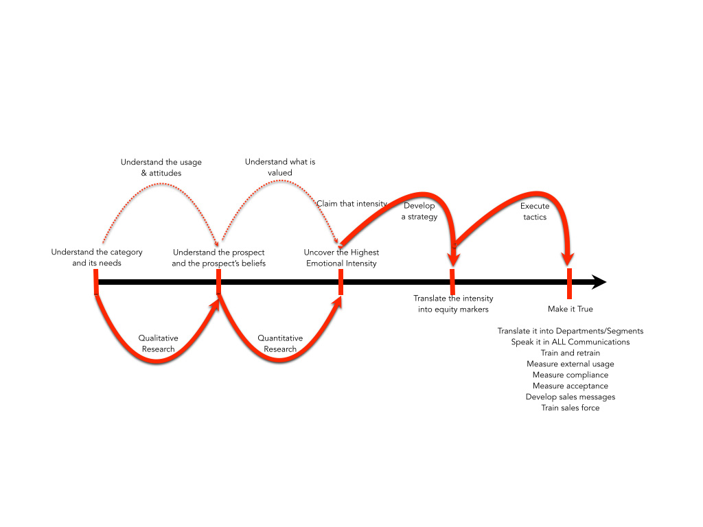 The branding project timeline flow chart