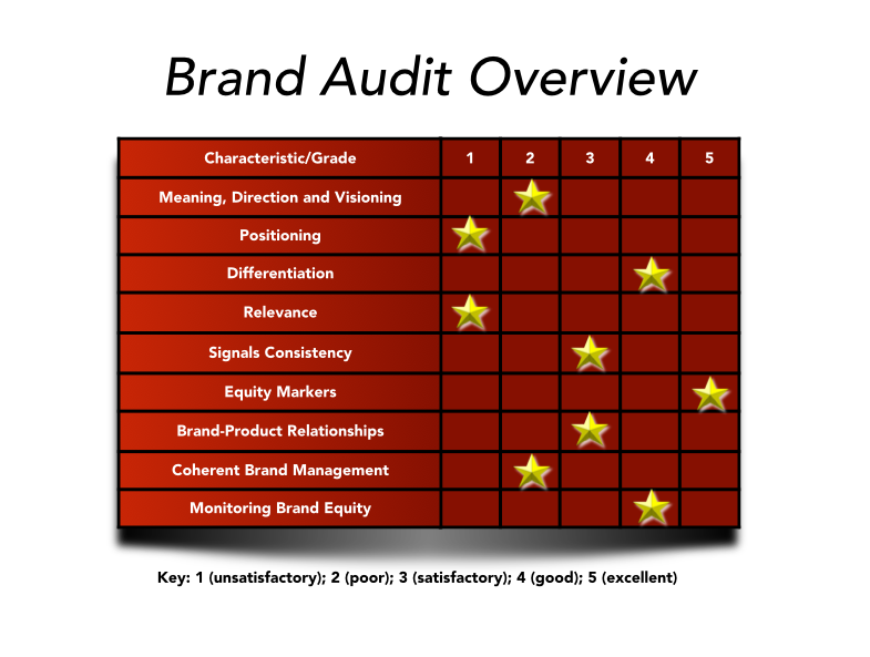 The brand audit looks at 9 distinct characteristics
