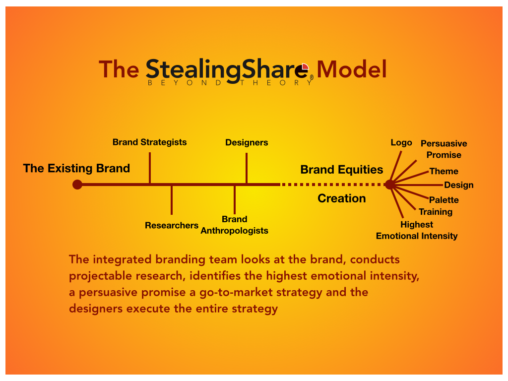 The Stealing Share Branding Model helps when choosing a branding company