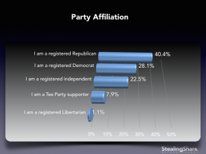 debate survey results by party affiliation