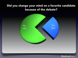 debate survey results did you change your mind?