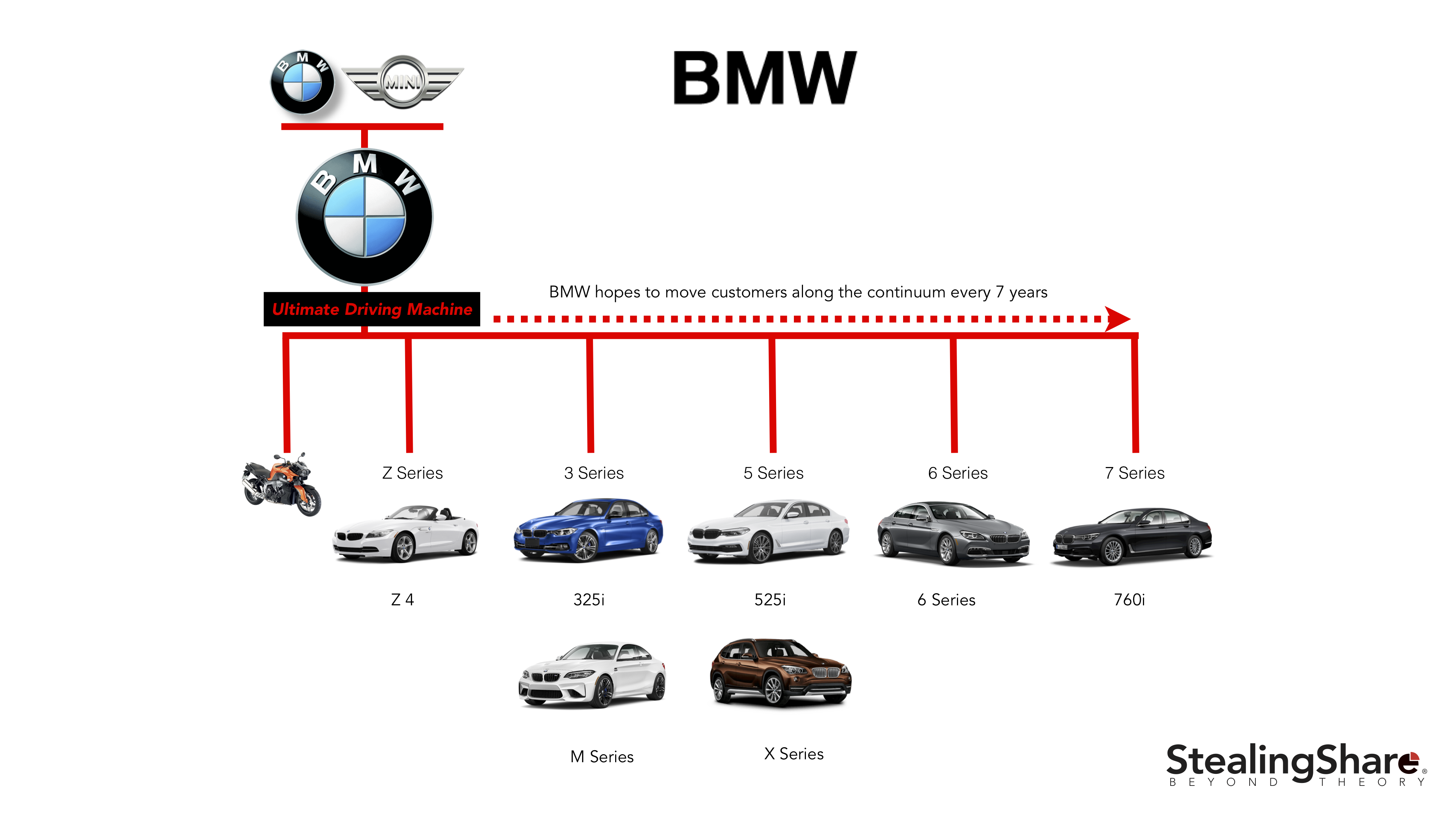 Bmw Brand Study Of Its Branded House Strategy